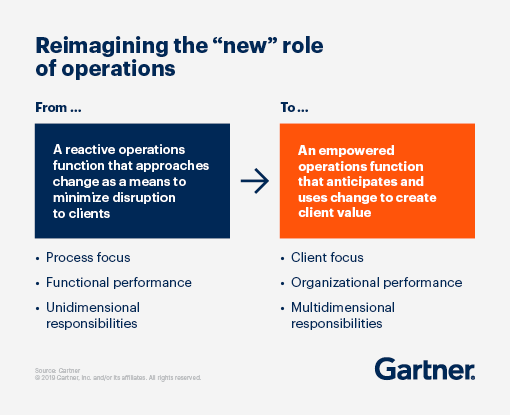 "Reimagining the ""new"" role of operations, from a reactive operations function that approaches change as a means to minimize disruption to clients, to an empowered operations function that anticipates and uses change to create client value"