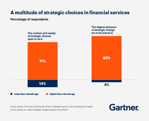 Most significant barriers for financial services: 43% said insufficient numbers of IT/business resources, 31% said business culture blocking change, and 29% said technology challenges blocking change (legacy, security, etc.)