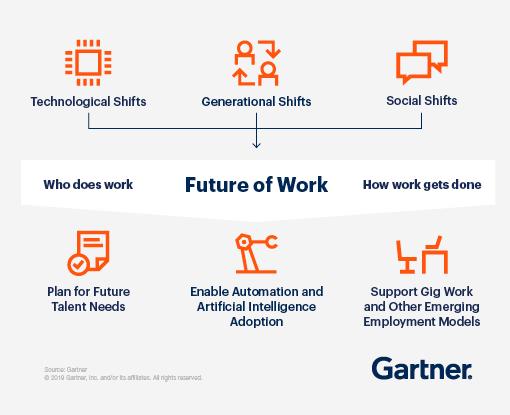 Framework for future of work model