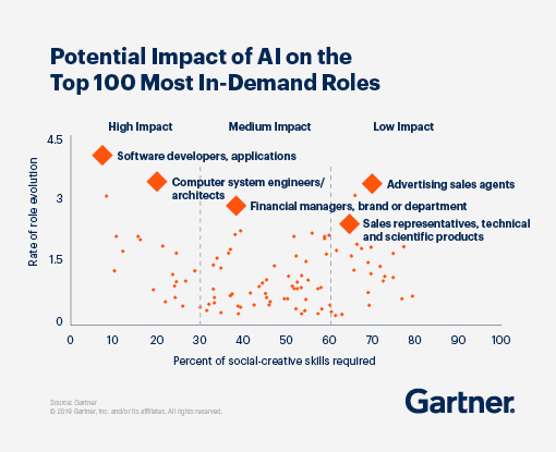 Potential impact of AI on the Top 100 most in-demand roles