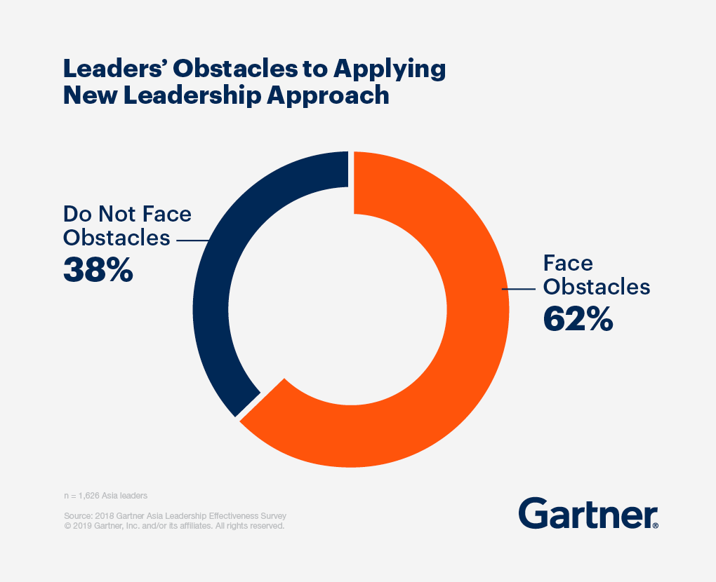 Leaders' obstacles to applying new leadership approach - 38% do not face obstacles, 62% face obstacles