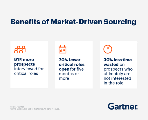 Benefits of Market-Driven Sourcing: 91% more prospects interviewed for critical roles, 20% fewer critical roles open for five months or more, 30% less time wasted on prospects who ultimately are not interested in the role.