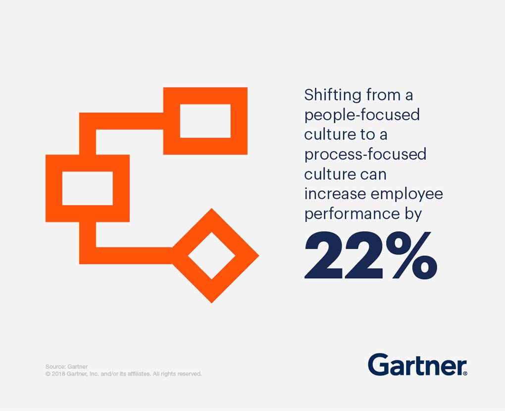 Shifting from a people-focused culture to a process-focused culture can increase employee performance by 22%