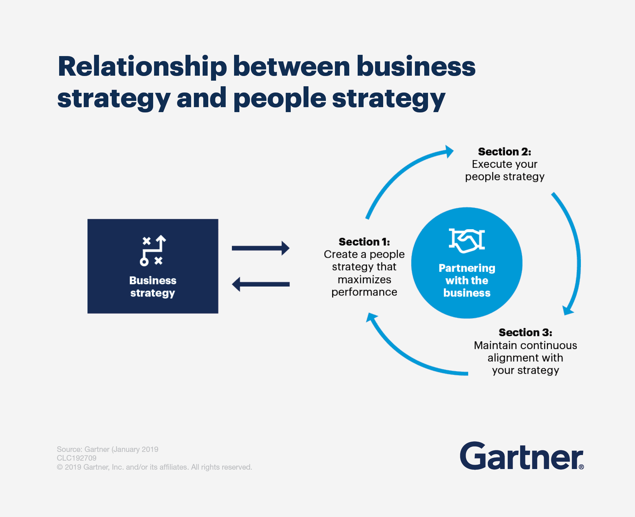 Relationship between business strategy and people strategy