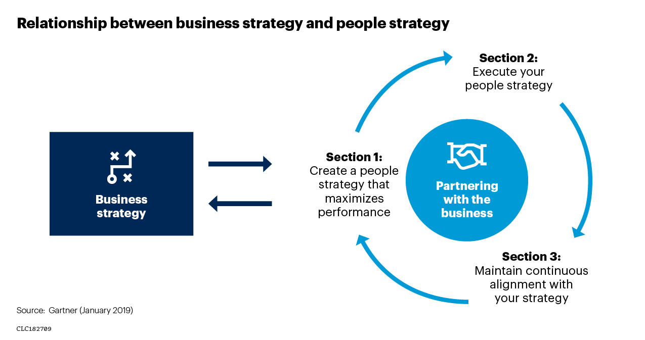 Chart showing the relationship between business strategy and people strategy