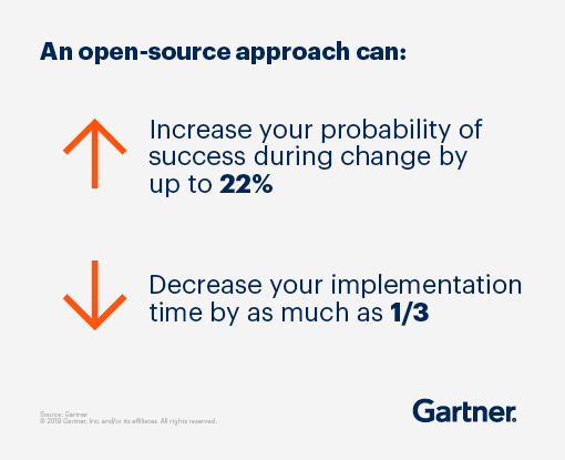 An open-source approach can increase your probability of success during change by up to 22% and decrease your implementation time by as much as 1/3