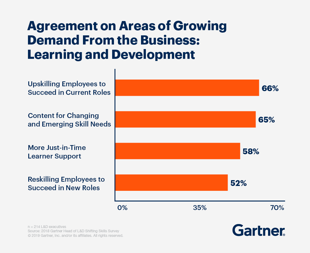 Agreement on areas of growing demand from the business: learning and development. 66% Upskilling employees to succeed in current roles, 65% content for changing and emerging skill needs, 58% more just-in-time learner support, 52% reskilling employees to succeed in new roles.