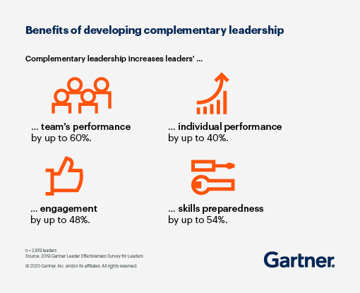 Complimentary leadership incereases leaders' team's performance by up to 60%, individual performance by up to 40%, engagement by up to 48%, and skills preparedness by up to 54%