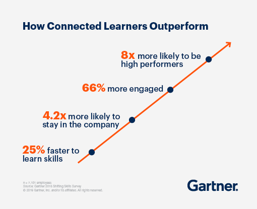 Build connected learners to address skills gaps.