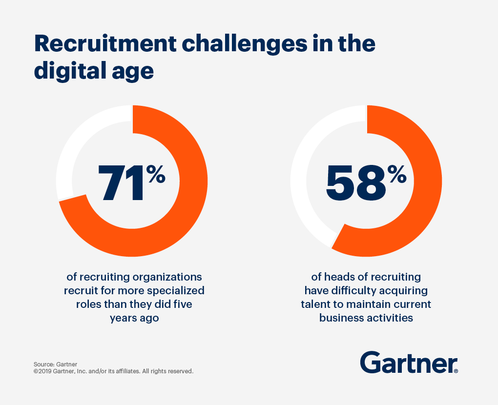 Graphic showing recruitment challenges in the digital age