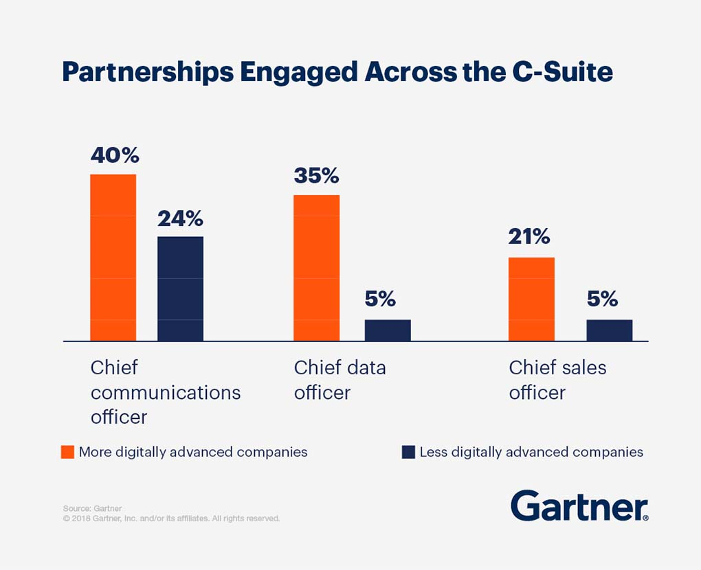 Partnerships Engaged across the C-suite. 40% digitally advance companies 24% less digitally advance companies,  chief communications officer. 35% more digitally advanced companies 5% less digitally advanced companies, chief data officer. 21% more digitally advance companies, 5% less digitally advanced companies, chief sales officer.