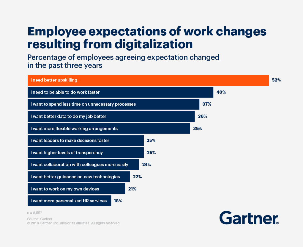Employee expectations of work changers resulting from digitalization bar graph.