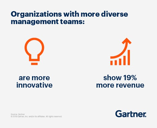 Organizations with more diverse management teams: are more innovative and show 19% more revenue