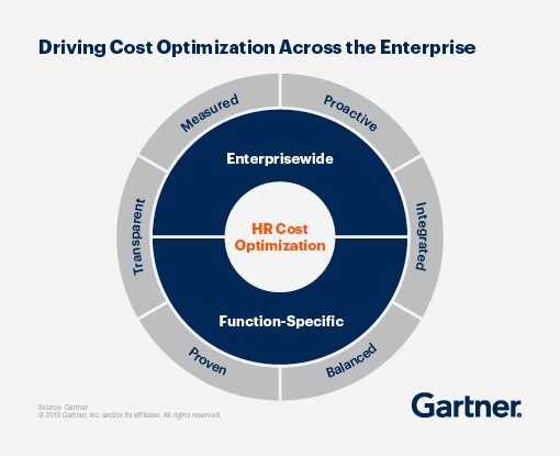 Graphic displaying how to drive HR cost optimization across the enterprise.
