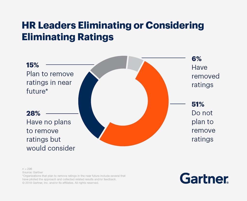 HR Leaders Eliminating or Considering Eliminating Ratings. 15% plan to remove ratings in the near future, 28% have no plans to remove ratings but would consider, 6% have removed ratings, 51% do not plan to remove ratings.