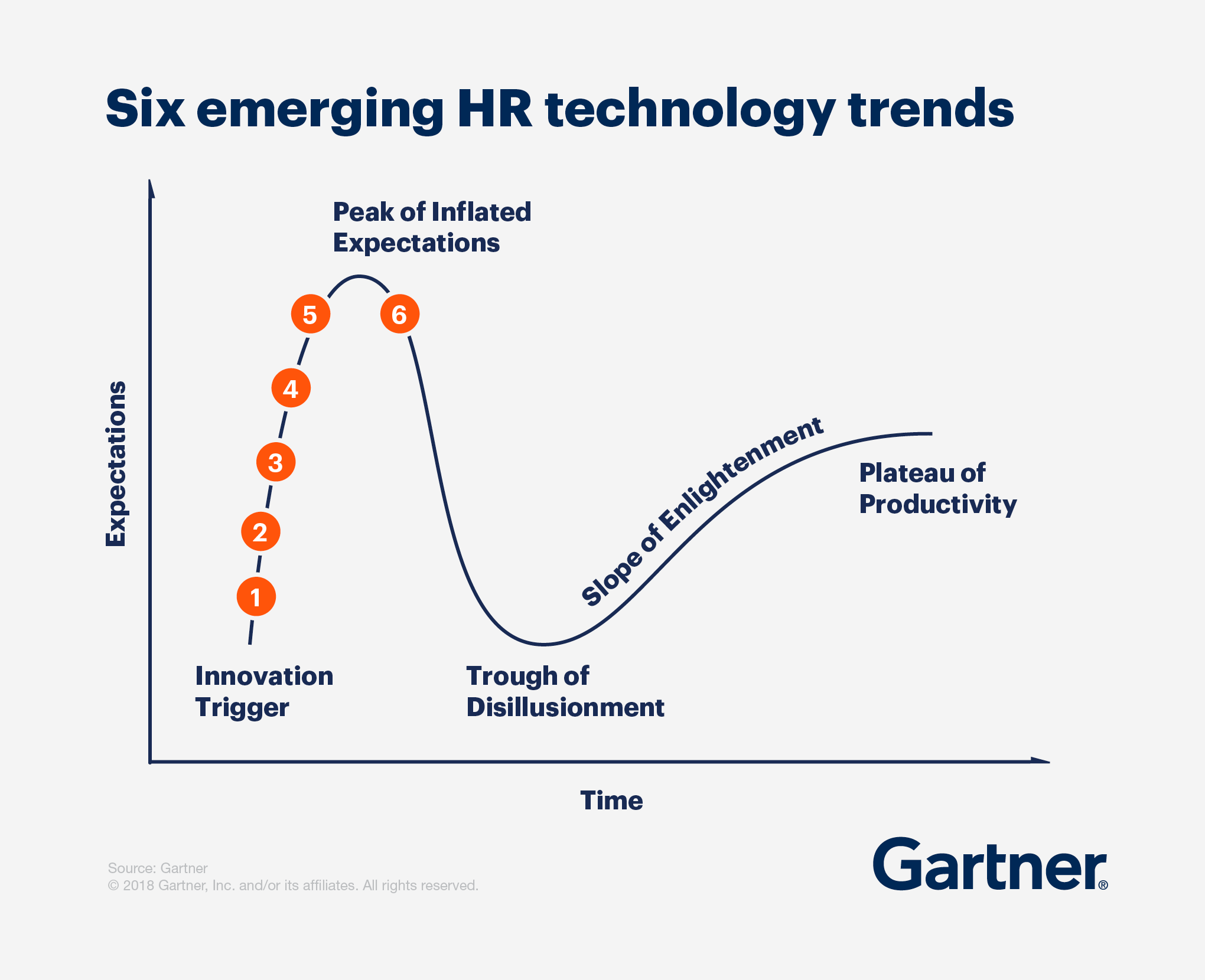 Emerging HR technology Trends Hype Cycle