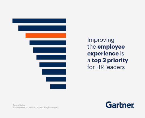 Improving the employee experience is a top 3 priority for HR leaders