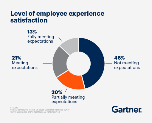 Pie chart displaying the level of employee experience satisfaction. 46% are not meeting expectations, 21% are meeting expectations, 20% are partially meeting expectations, and 13% are fully meeting expectations.