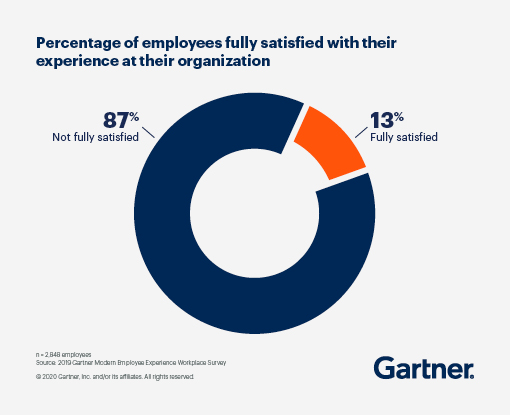 A pie chart displaying the percentage of employees fully satisfied with their experience at their organization. 87% are not fully satisfied and 13% are fully satisfied.