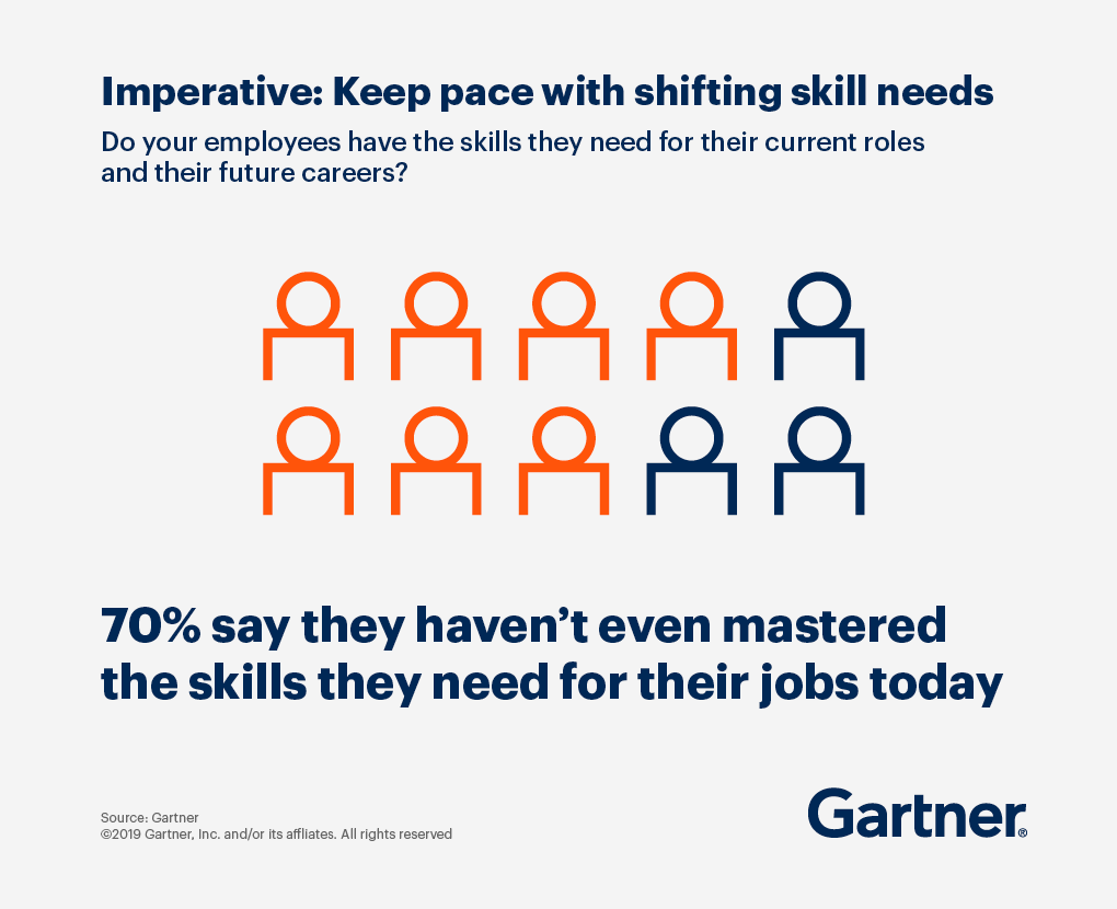 70% of employees say they haven't even mastered the skills they need for their jobs today
