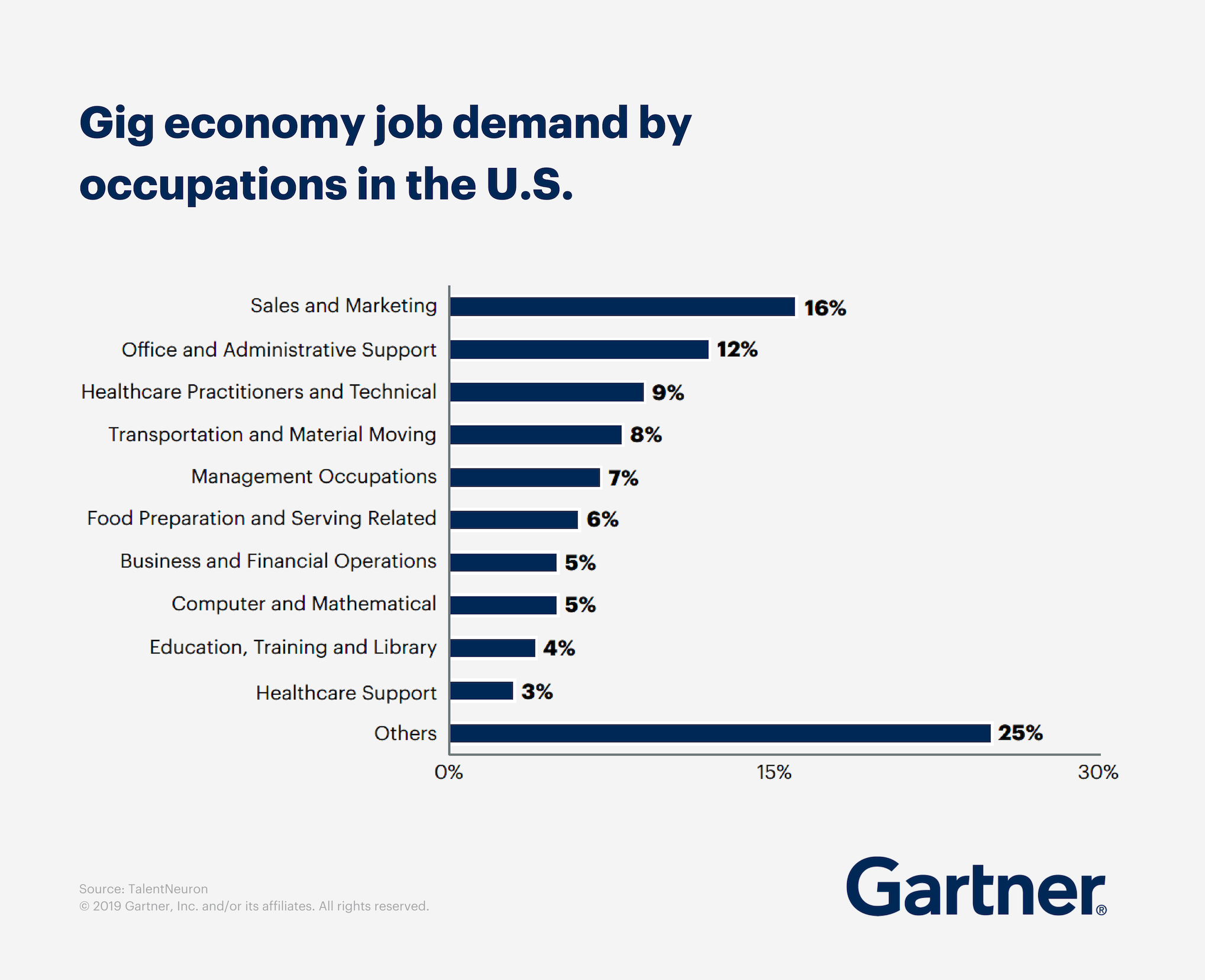 Gig economy job demand by occupations in the U.S.