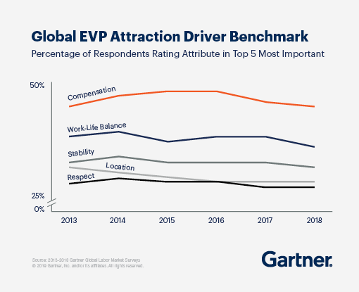 Graph demonstrating Global EVP Attraction Driver Benchmark rating the top five most important attributes over time