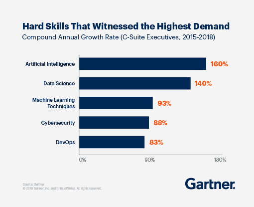 Bar Graph of Hard Skills That Witnessed the Highest Demand. Measuring the Compound Annual Growth Rate (C-Suite Executives, 2015-2018). Artificial intelligence: 160%, Data science 140%, Machine Learning Techniques 93%, Cybersecurity 88%, DevOps 83%.