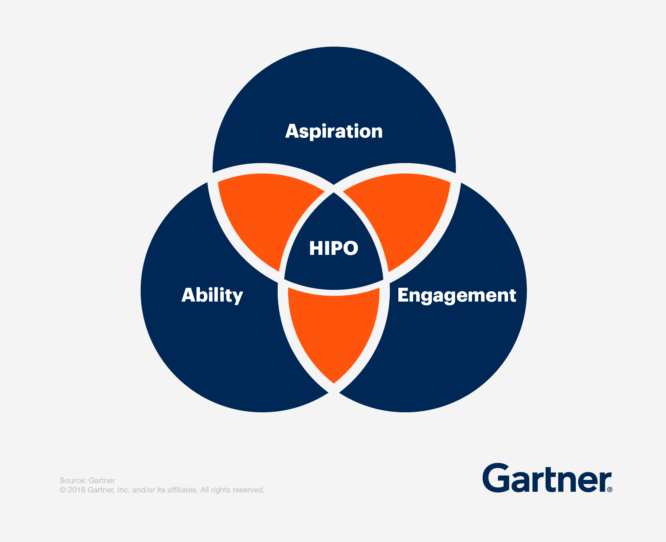 Ven Diagram showing Aspiration, Ability, and Engagement all contributing to HIPO.