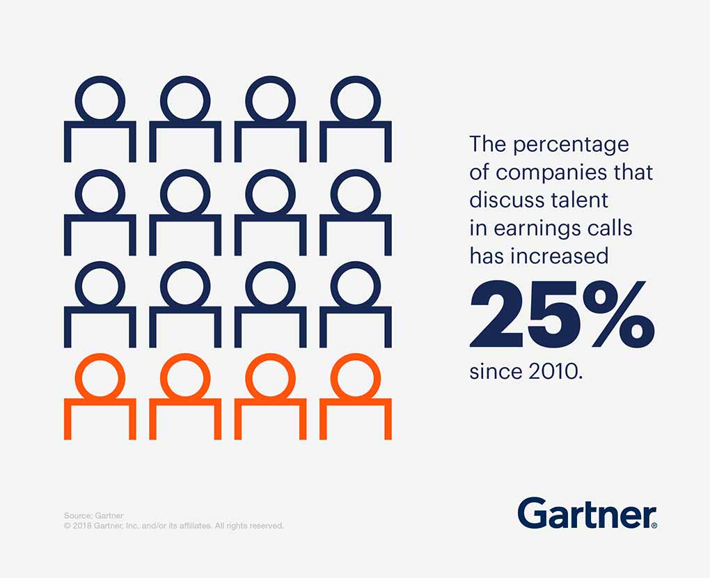 The percentage of companies that discuss talent in earnings calls has increased by 25% since 2010.
