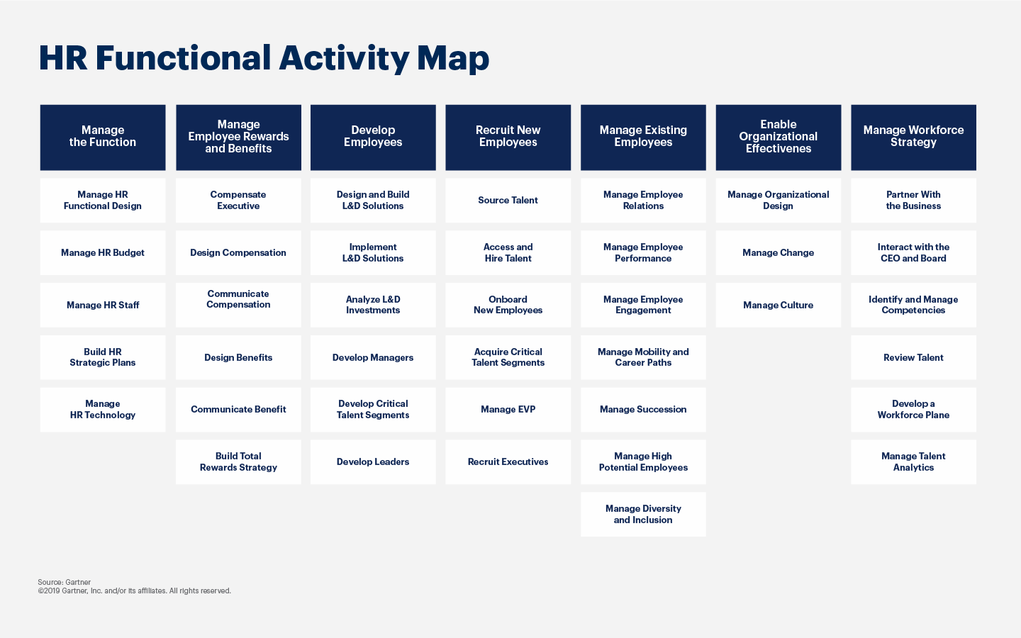 Graphic displaying the HR Functional Activity Map.