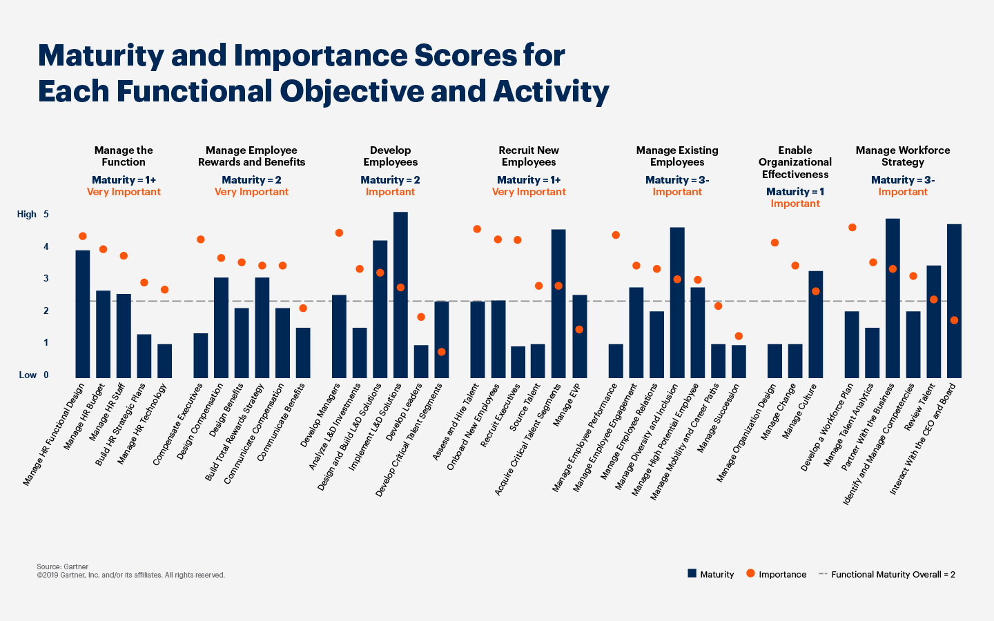 Bar graph displaying the Maturity and Importance Scores for Each Functional Objective and Activity.