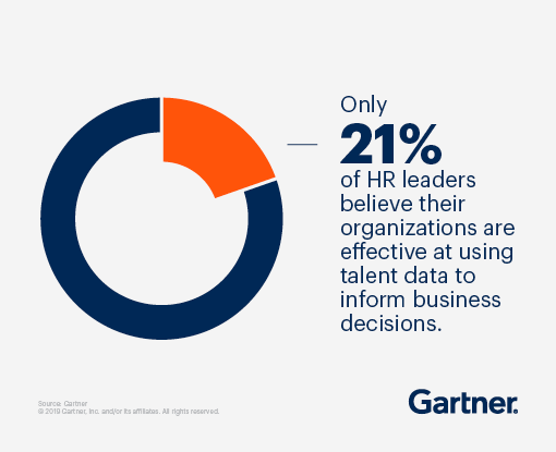 Only 21% of HR leaders believe their organizations are effective at using talent data to inform business decisions.