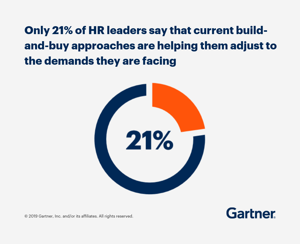 Only 21% of HR leaders say that current build-and-buy approaches are helping them adjust to the demands they are facing