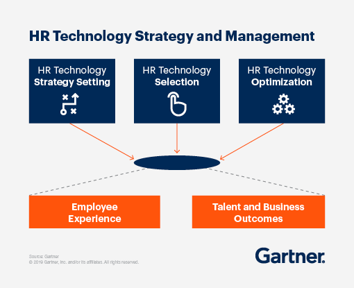 HR technology strategy setting, HR technology selection and HR technology optimization lead to employee experience and talent and business outcomes.