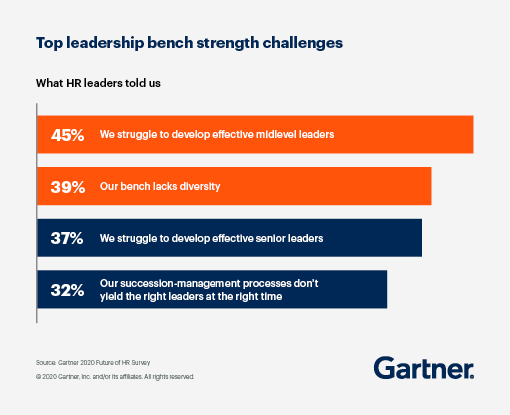 HR leaders told us their top leadership bench strength challenges: 45% said they struggle to develop effective midlevel leaders. 39% said their branch lacks diversity. 37% said they struggle to develop effective senior leaders. 32% said their succession-management processes don't yield the right leaders at the right time.