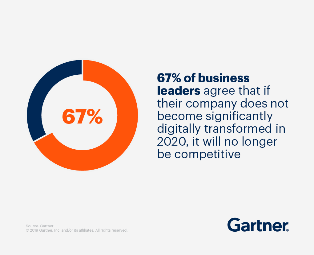 67% of business leaders agree that if their company does not become significantly digitally transformed in 2020, it will no longer be competitive.