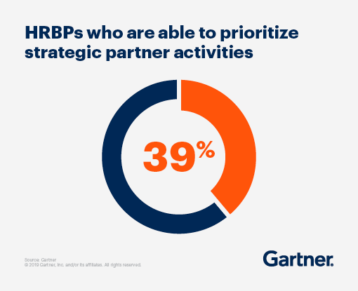 39% of HRBPs are able to prioritize strategic partner activities.