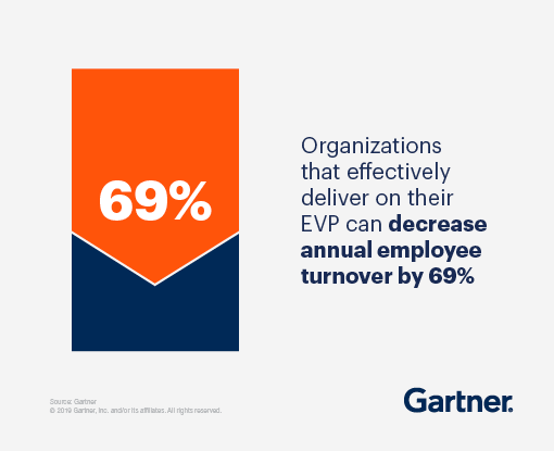 Organizations that effectively deliver on their EVP can decrease annual employee turnover by 69 percent.