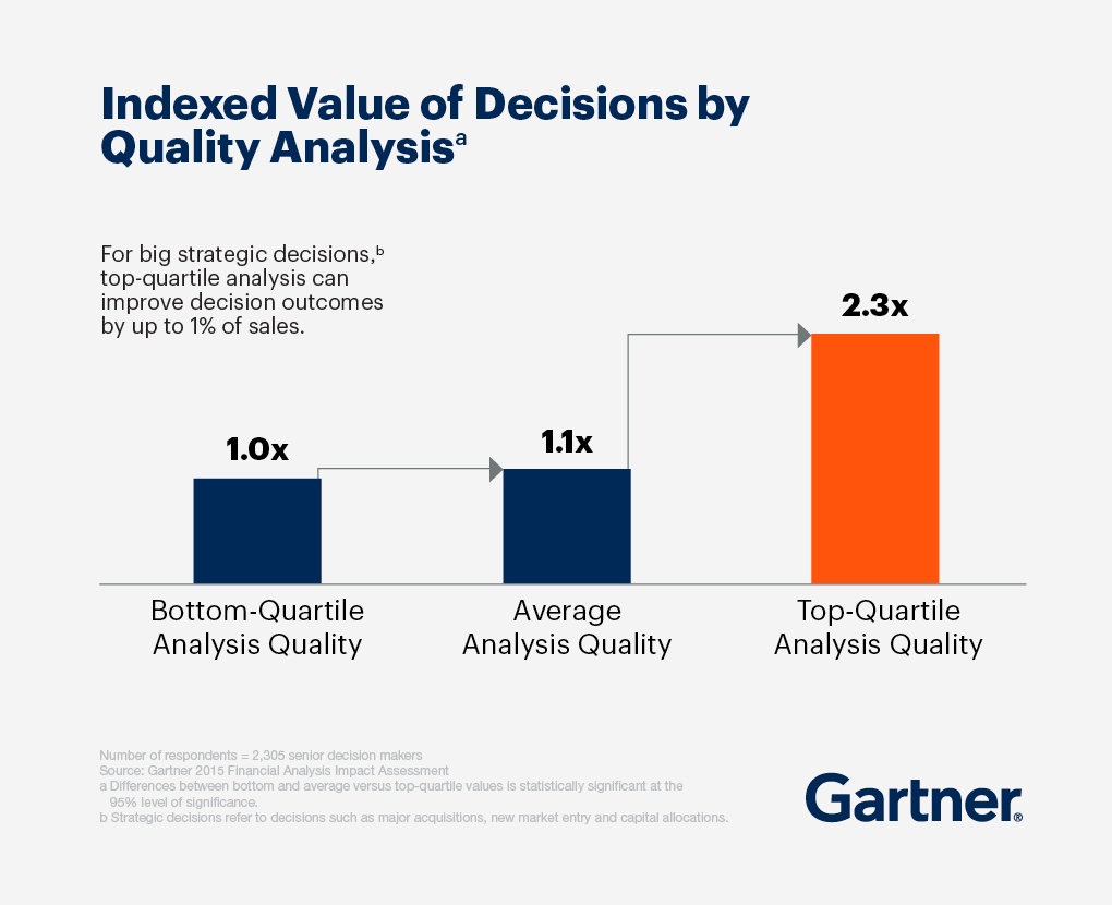 Indexed value of decisions by quality analysis.