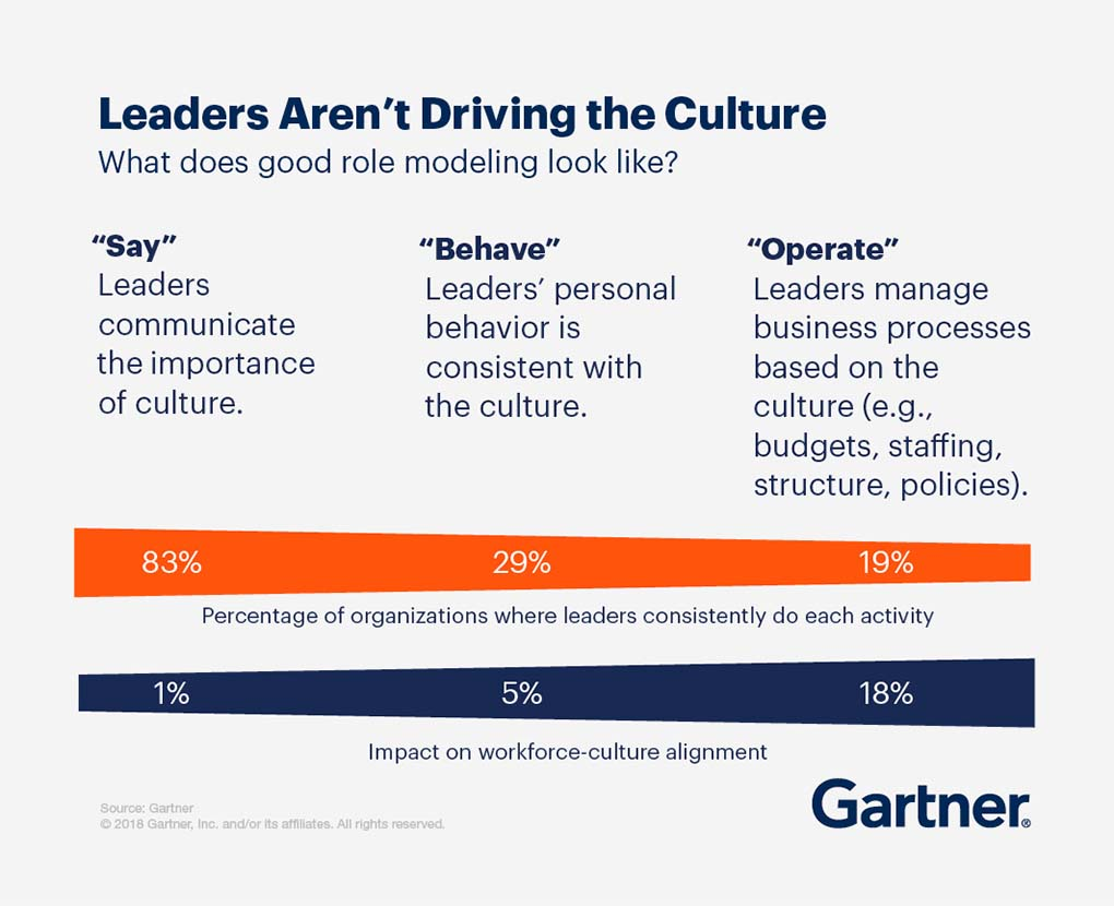 Leaders aren't driving the culture. What does good role modeling look like? Leaders communicate the importance of culture. Leaders' personal behavior is consistent with culture. Leaders manage business processes based on the culture (e.g., budgets, staffing, structure, policies).