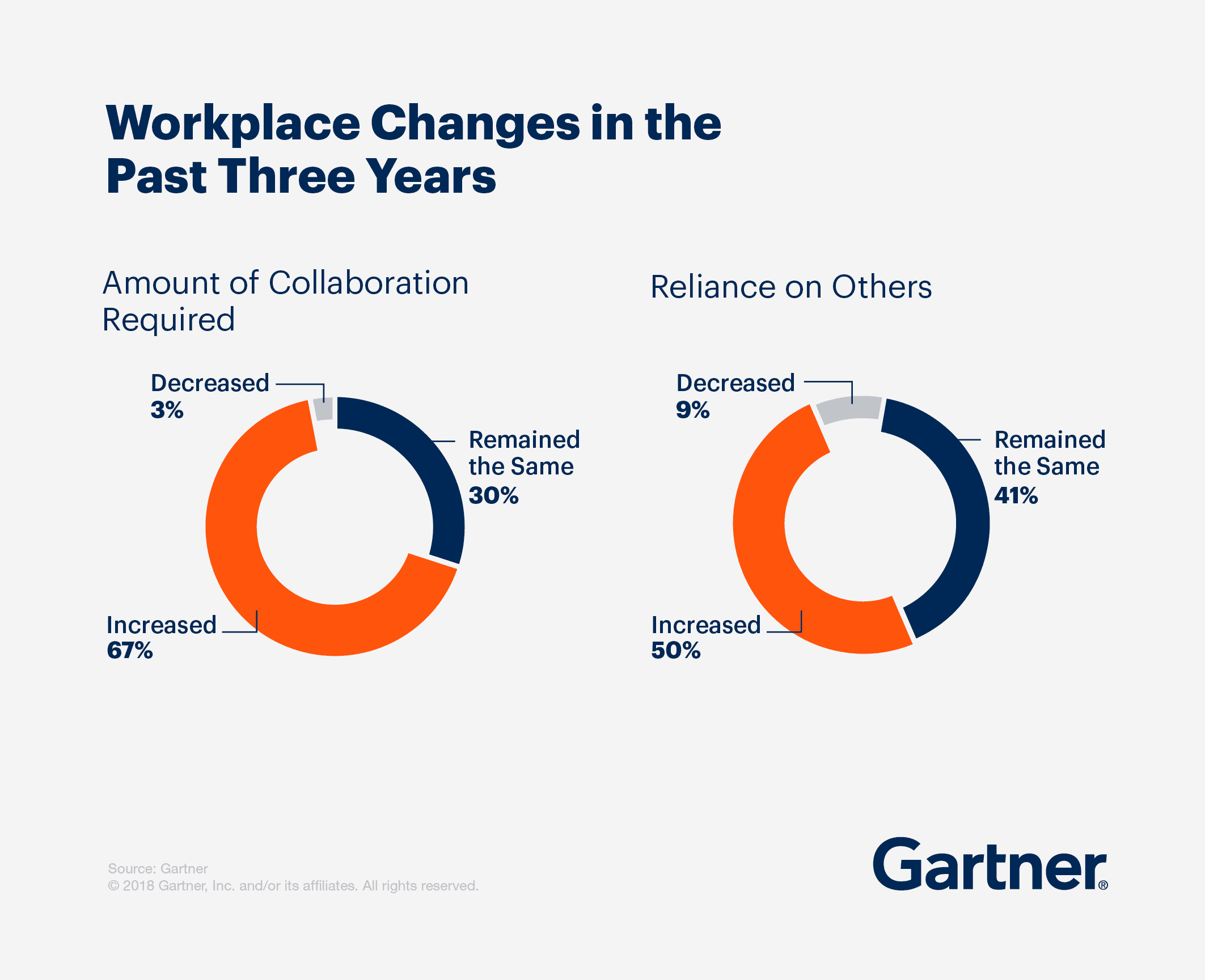 Workplace changes these past three years, show in in percentages of the amount of collaboration required and the reliance on others.