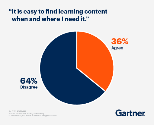 """It is easy to find learning content when and where I need it"" 64% disagree, 36% agree"