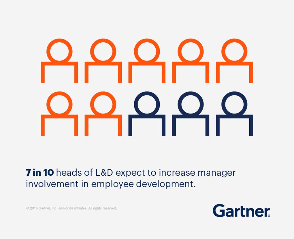 7 in 10 heads of L&D expect to increase manager involvement in employee development.