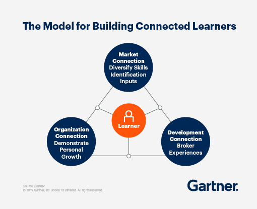 The Model for building connected learners -organization connection, market connection, and development connection