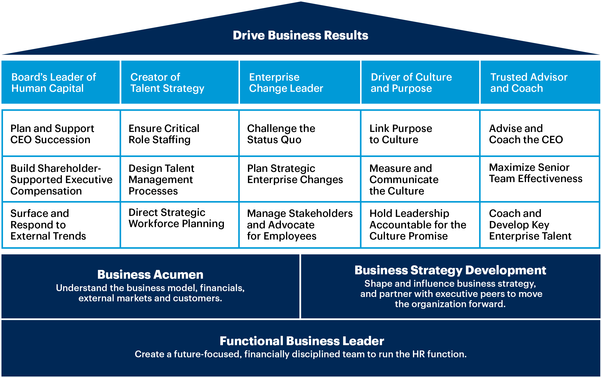 Chart showing how business leader's can drive business results.