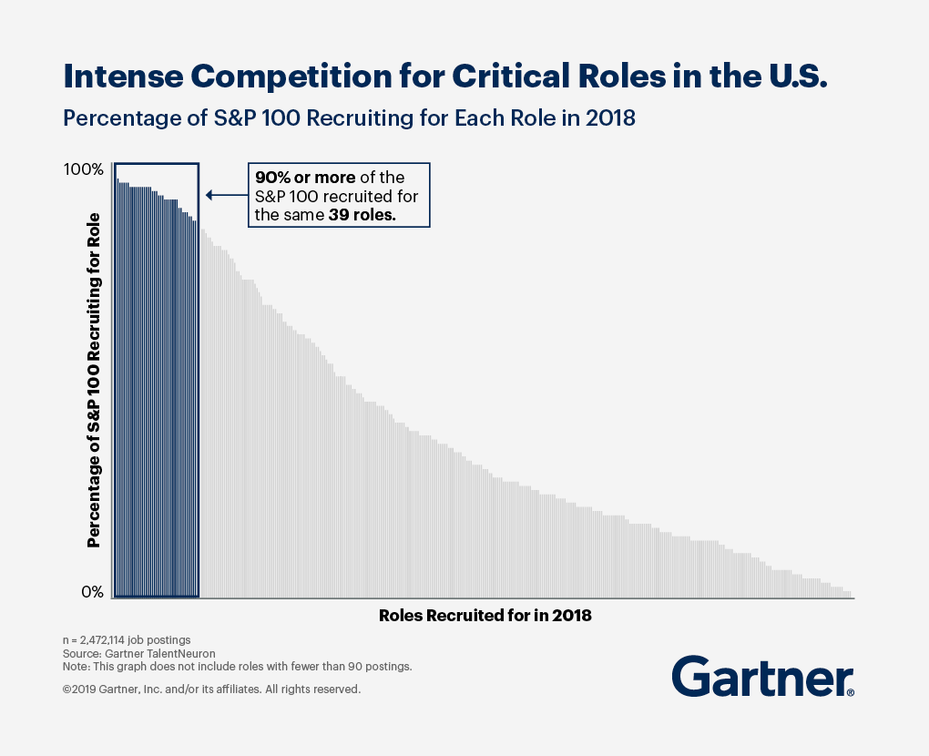 90% of more of the S&P 100 recruited for the same 39 roles.