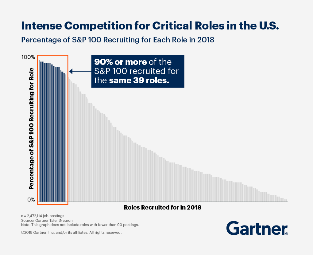 Percentage of S&P 100 recruiting for each role in 2018. 90% or more of the S&P 100 recruited for the same 39 roles.