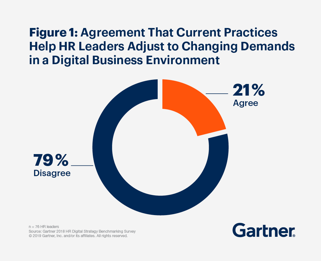 Agreement That Current Practices Help HR Leaders Adjust to Changing Demands in a Digital Business Environment