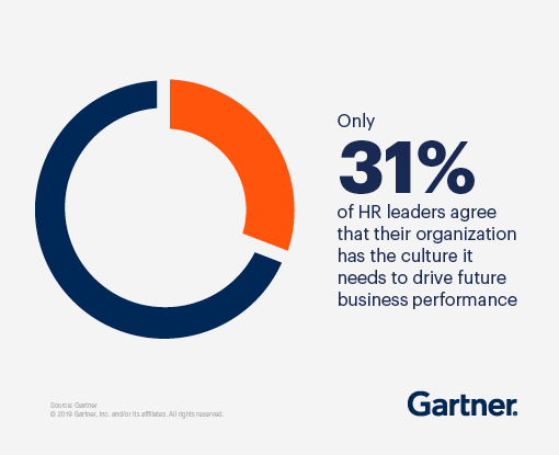 Only 31% of Hr leaders agree that their organization has the culture it needs to drive future business performance