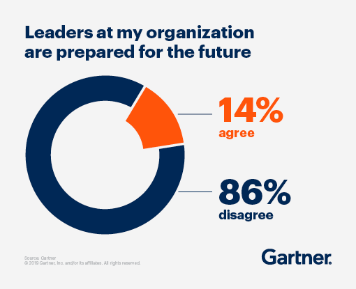 Leaders at my organization are prepared for the future -- 14% agree, 86% disagree